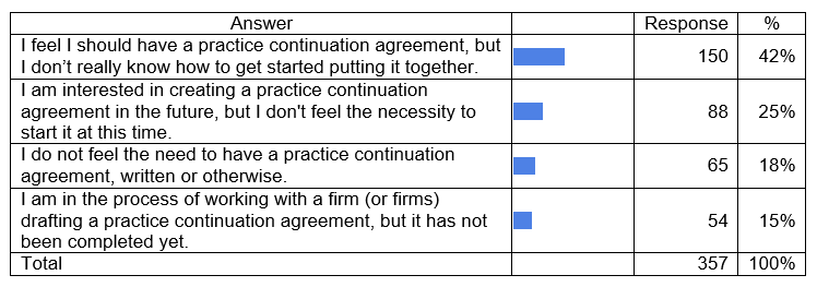 Solo Practitioner Sucession Survey Results Tscpa